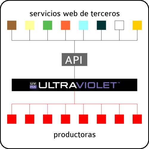 Propuesta UltraViolet