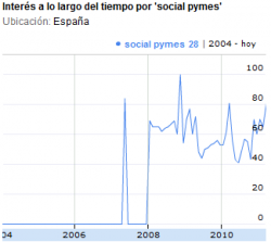 Social Pymes search