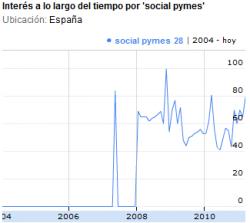 Social Pymes search