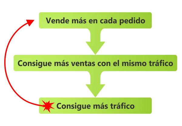 3_formas_vender_mas_ecommerce